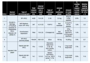 Neuand-RP-HPLC-1