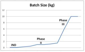 peptide batch sizes