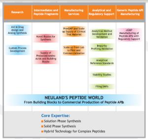 Neuland-Peptide-World