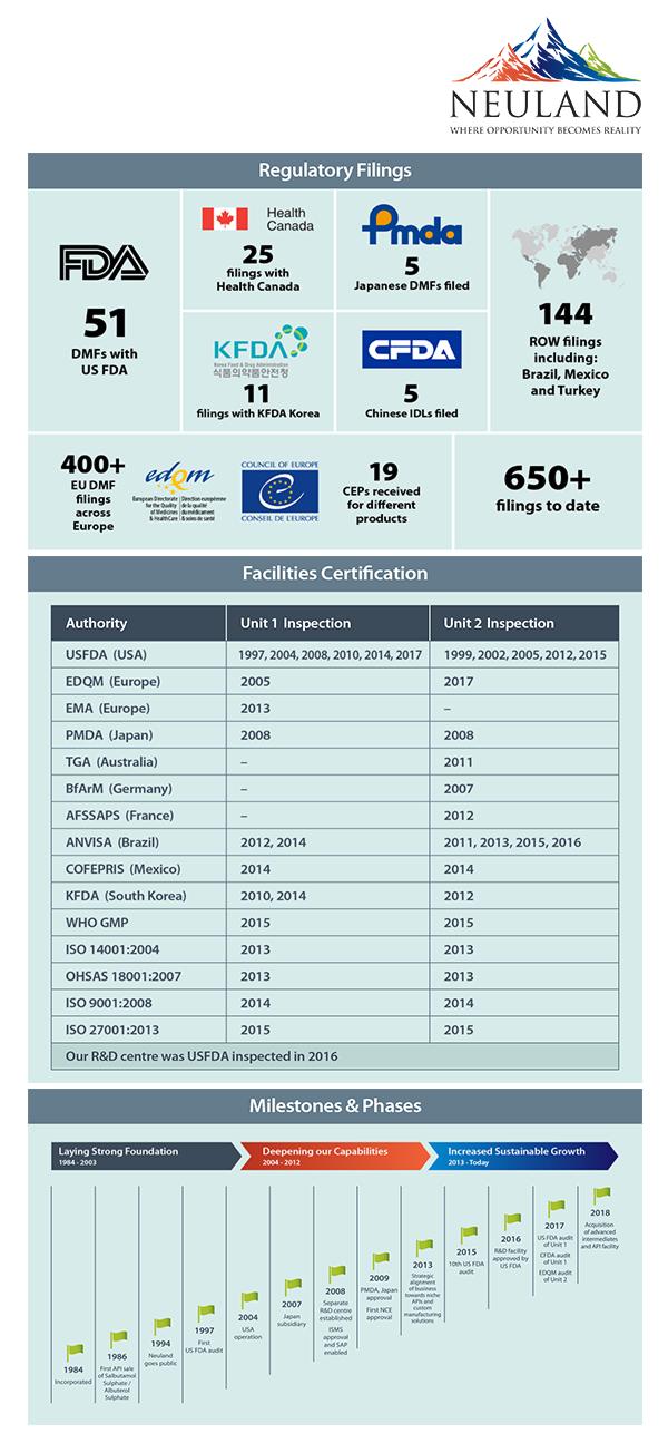 Infographic - Neuland Regulatory track record