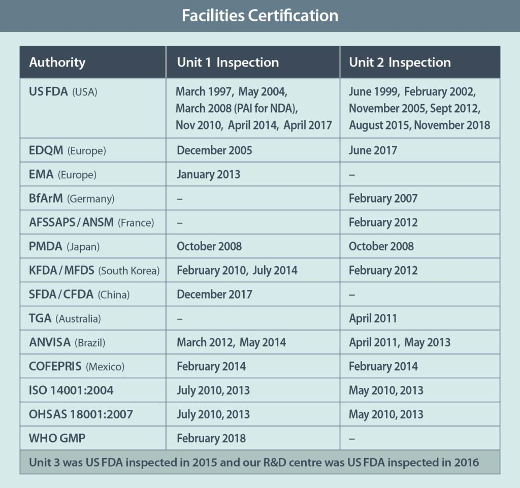 Facilities Certification