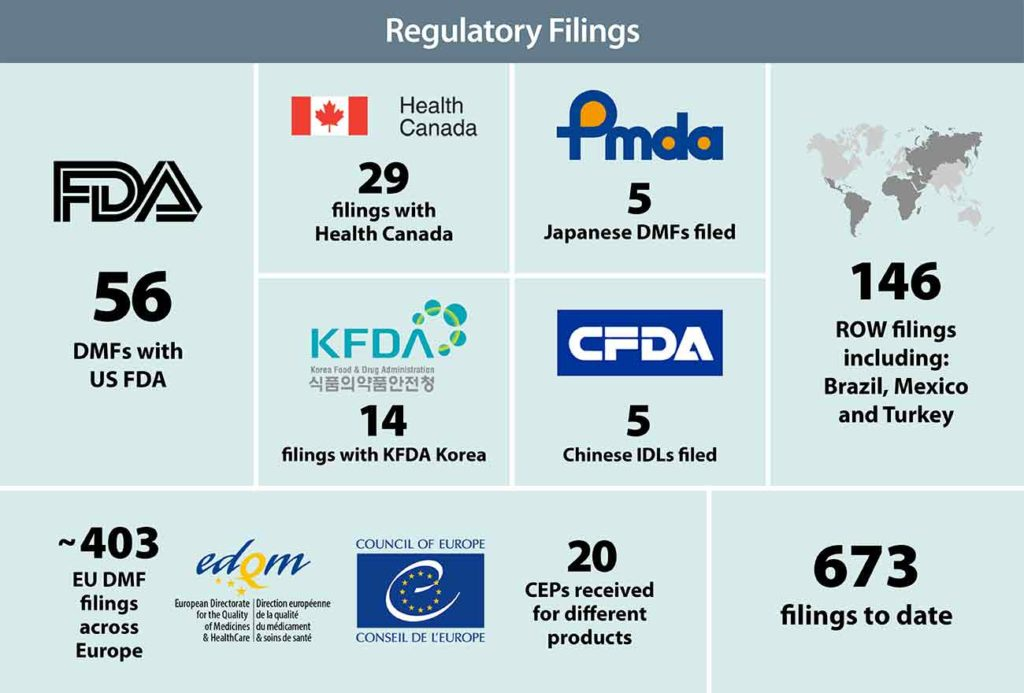 Regulatory Filings