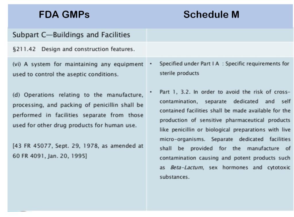 Schedule M versus FDA GMPs