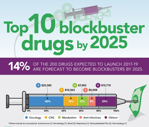 Blockbuster drugs are the cornerstones of many pharma companies' portfolios. In 2019, for example, just three drugs — Eliquis, Opdivo, and Revlimid — accounted for 63 percent of Bristol Myers Squibb's annual revenue, according to data reported by Pharma Manufacturing.