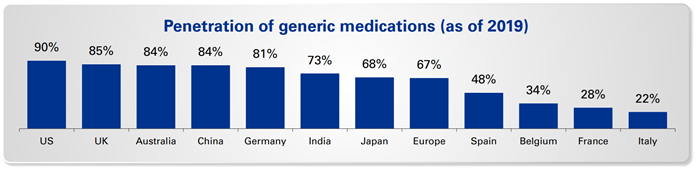 KPMG: Generic Medications and Asia-Pacific Health Systems